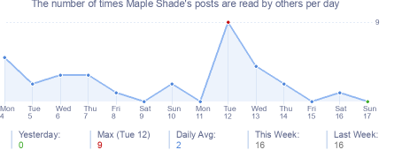 How many times Maple Shade's posts are read daily