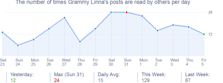 How many times Grammy Linna's posts are read daily