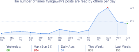 How many times flyingaway's posts are read daily