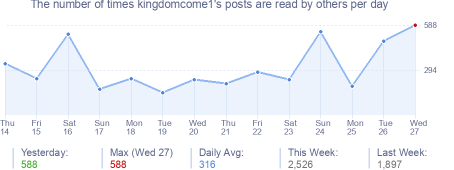 How many times kingdomcome1's posts are read daily