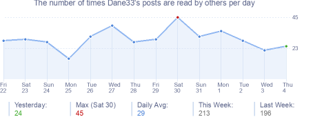 How many times Dane33's posts are read daily