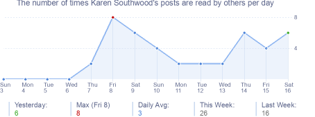 How many times Karen Southwood's posts are read daily