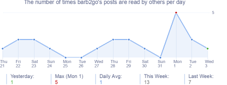 How many times barb2go's posts are read daily