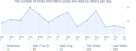 How many times hhe1982's posts are read daily