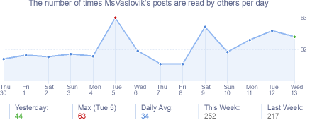 How many times MsVaslovik's posts are read daily
