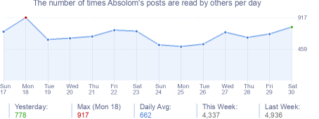 How many times Absolom's posts are read daily