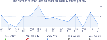 How many times Juced's posts are read daily