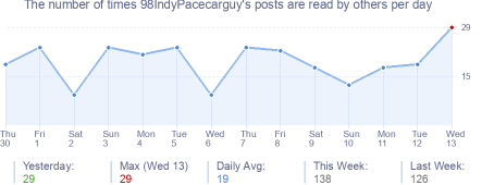 How many times 98IndyPacecarguy's posts are read daily