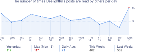 How many times Deelightful's posts are read daily