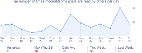 How many times mdonaldson's posts are read daily