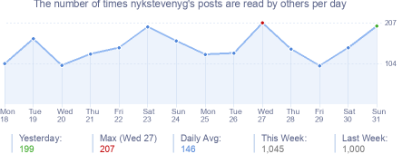 How many times nykstevenyg's posts are read daily