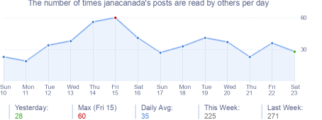How many times janacanada's posts are read daily