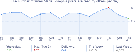 How many times Marie Joseph's posts are read daily