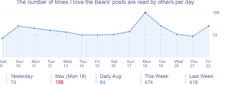 How many times I love the Bears's posts are read daily