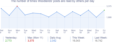 How many times Woodlands's posts are read daily