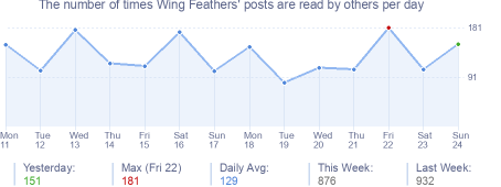 How many times Wing Feathers's posts are read daily
