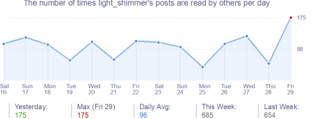 How many times light_shimmer's posts are read daily