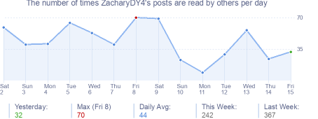 How many times ZacharyDY4's posts are read daily