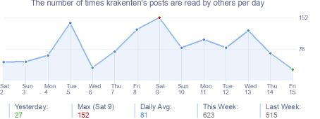 How many times krakenten's posts are read daily