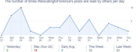 How many times RelocatingtoFlorence's posts are read daily