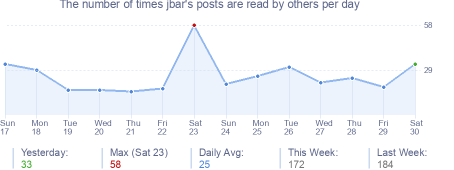 How many times jbar's posts are read daily