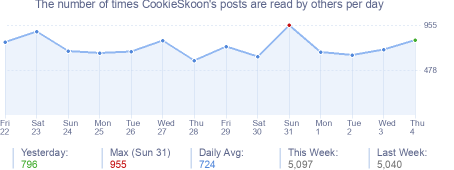 How many times CookieSkoon's posts are read daily