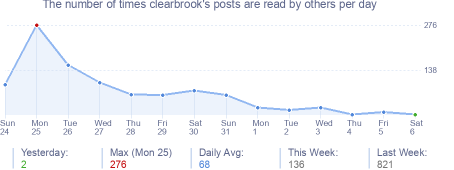 How many times clearbrook's posts are read daily