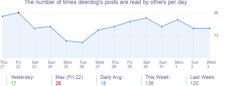 How many times deerdog's posts are read daily