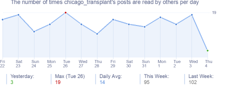 How many times chicago_transplant's posts are read daily