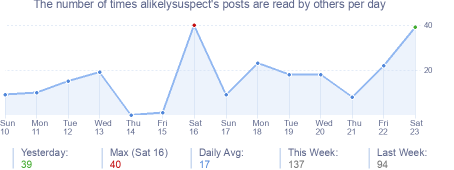 How many times alikelysuspect's posts are read daily