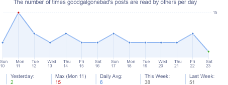 How many times goodgalgonebad's posts are read daily