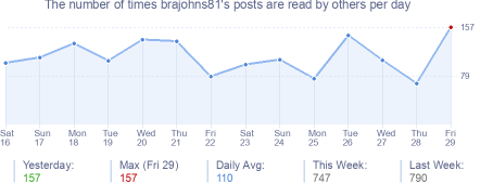 How many times brajohns81's posts are read daily