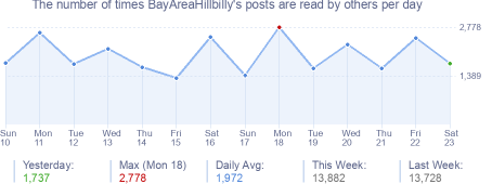 How many times BayAreaHillbilly's posts are read daily