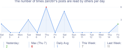 How many times zan397's posts are read daily