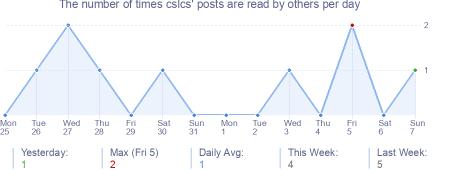 How many times cslcs's posts are read daily