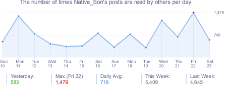 How many times Native_Son's posts are read daily