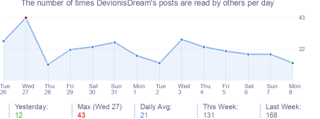 How many times DevionisDream's posts are read daily