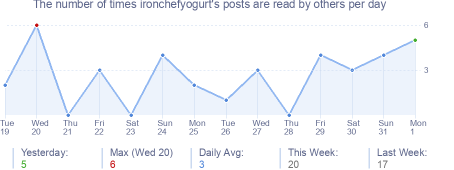 How many times ironchefyogurt's posts are read daily