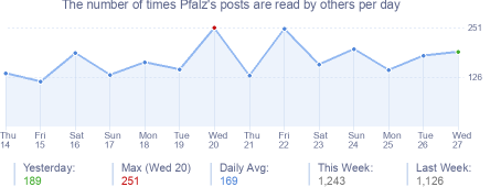 How many times Pfalz's posts are read daily