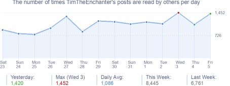 How many times TimTheEnchanter's posts are read daily