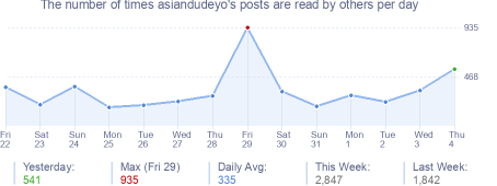 How many times asiandudeyo's posts are read daily
