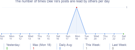 How many times Dee Va's posts are read daily