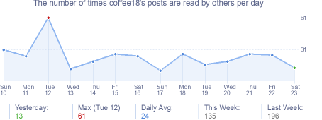 How many times coffee18's posts are read daily