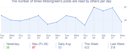 How many times Midorigreen's posts are read daily