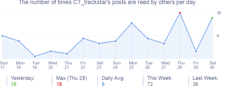 How many times CT_trackstar's posts are read daily