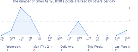 How many times Ash201030's posts are read daily