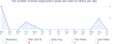 How many times dogrunner's posts are read daily