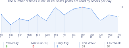 How many times kumkum kaushik's posts are read daily