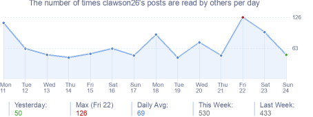 How many times clawson26's posts are read daily