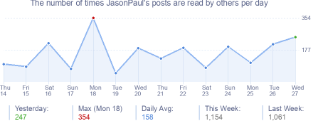 How many times JasonPaul's posts are read daily